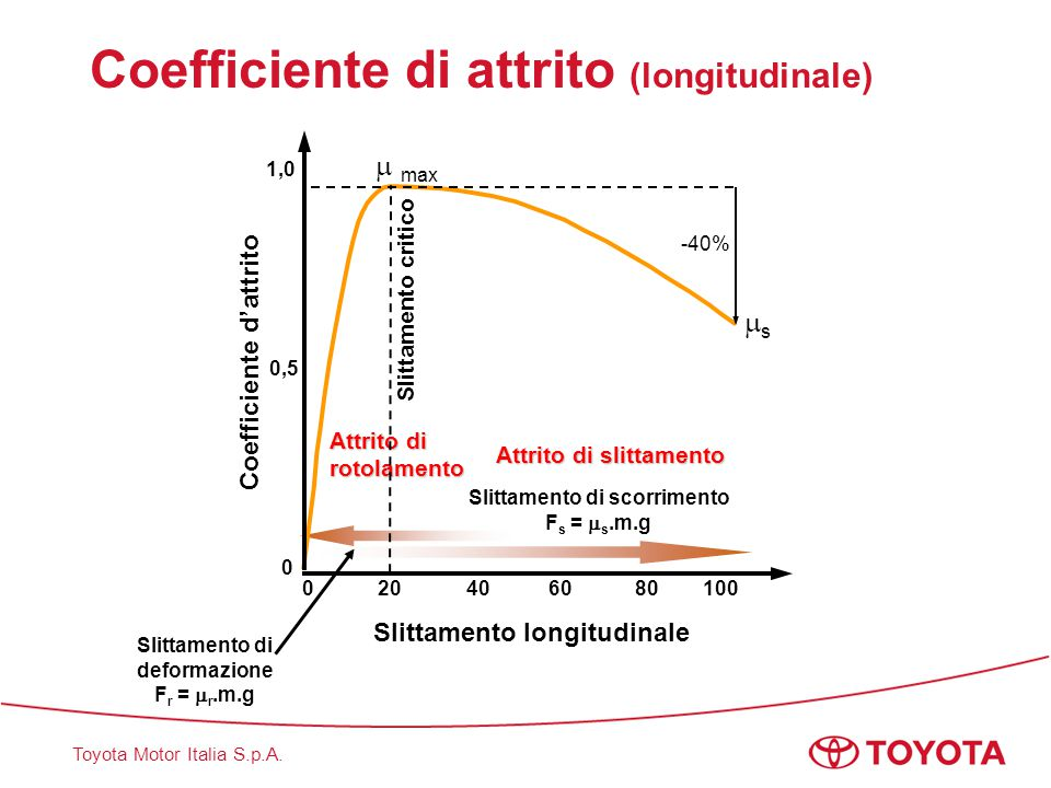 Coefficiente di attrito (longitudinale)