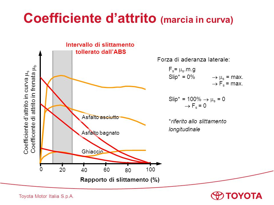 Coefficiente d'attrito (marcia in curva)