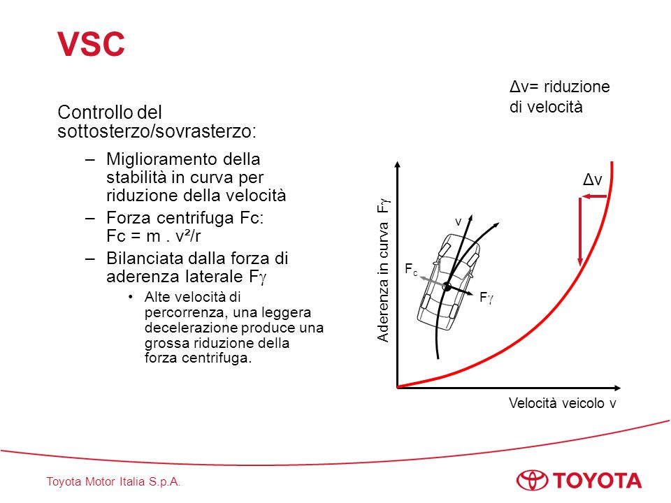 VSC Controllo del sottosterzo/sovrasterzo:
