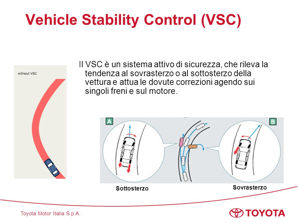 Vehicle Stability Control (VSC)