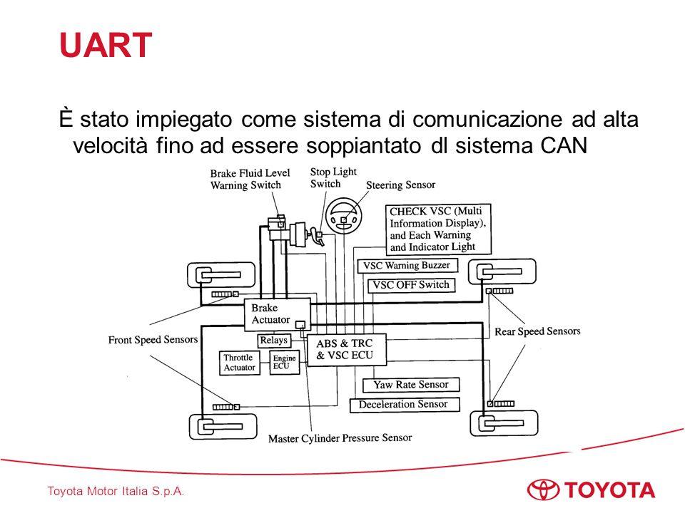 UART È stato impiegato come sistema di comunicazione ad alta velocità fino ad essere soppiantato dl sistema CAN.