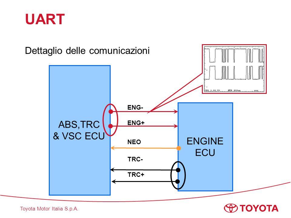 UART Dettaglio delle comunicazioni ABS,TRC ENGINE ECU & VSC ECU ENG-