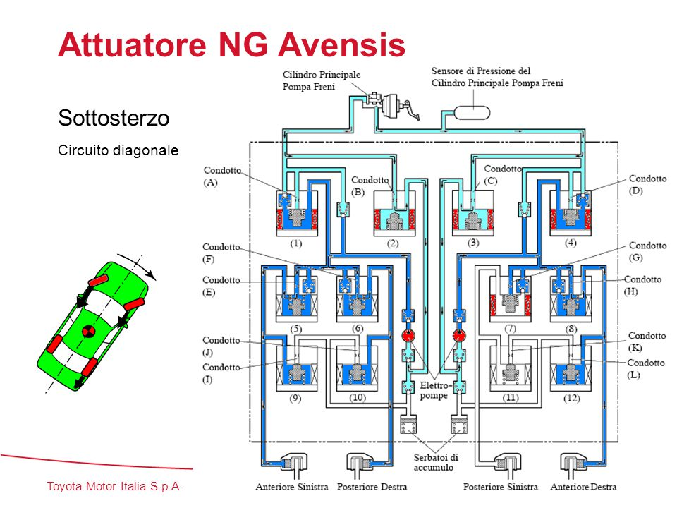 Attuatore NG Avensis Sottosterzo 1 Circuito diagonale