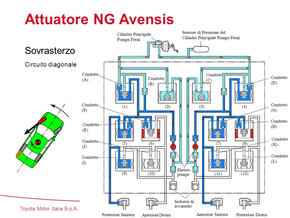 Attuatore NG Avensis Sovrasterzo Circuito diagonale