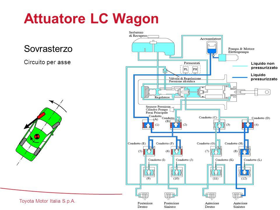 Attuatore LC Wagon Sovrasterzo Circuito per asse