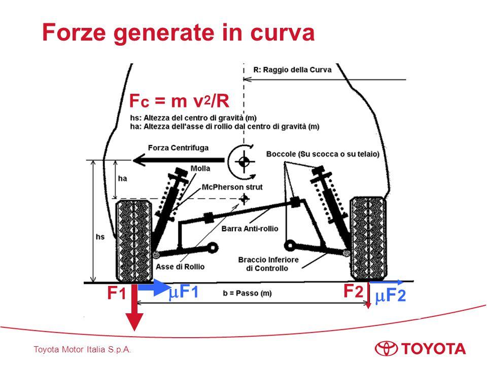 Forze generate in curva
