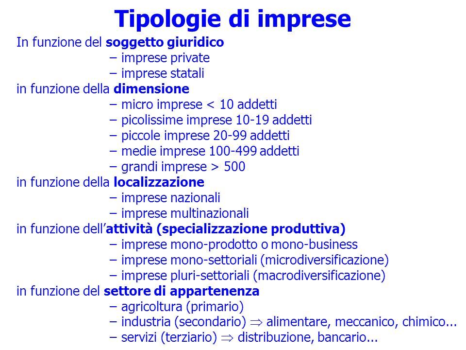 Tipologie di imprese In funzione del soggetto giuridico
