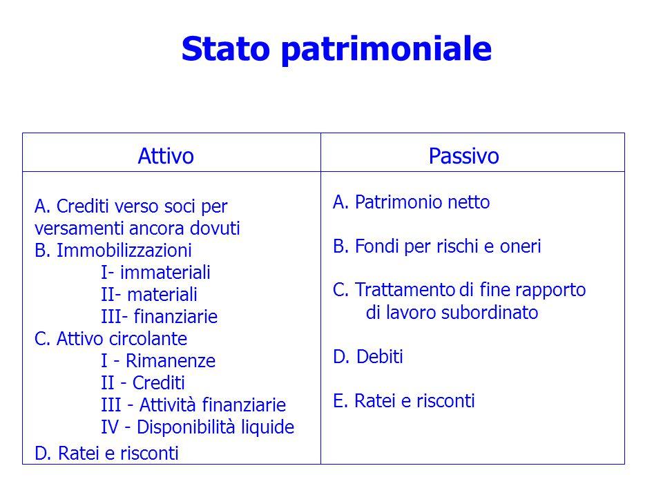 Stato patrimoniale Attivo Passivo A. Patrimonio netto