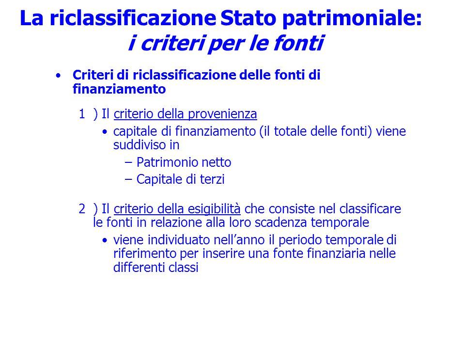 La riclassificazione Stato patrimoniale: i criteri per le fonti