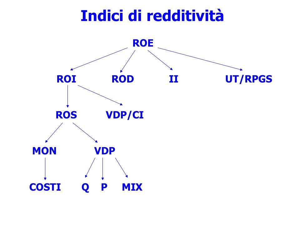 Indici di redditività ROI ROD II UT/RPGS ROS VDP/CI MON VDP