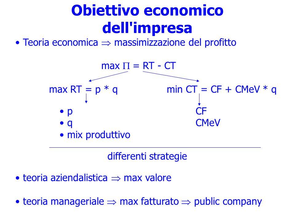 Obiettivo economico dell impresa