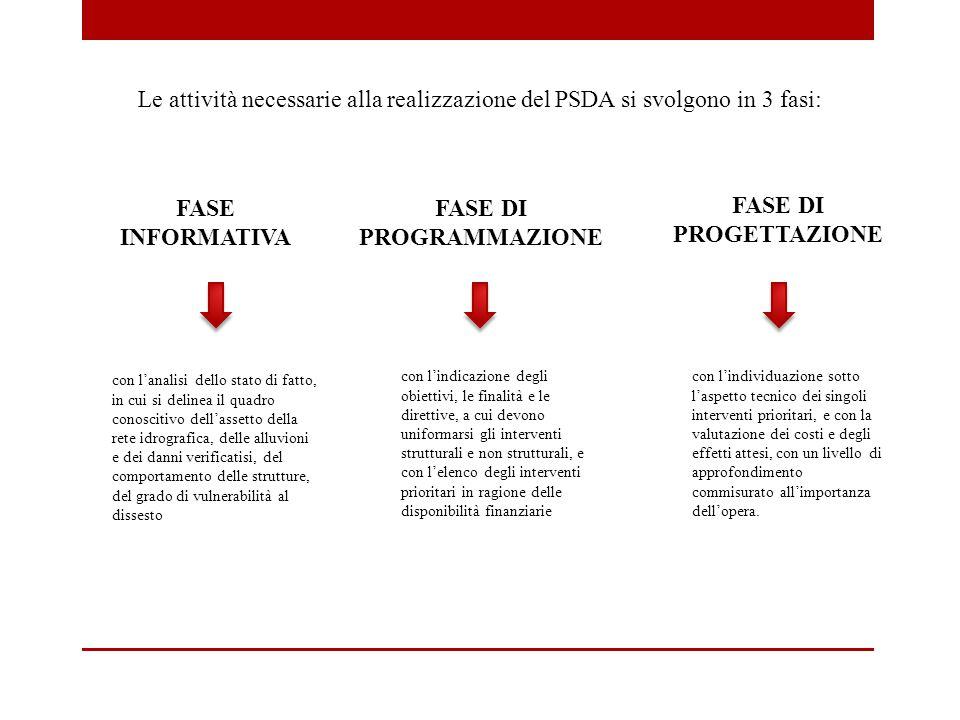 FASE INFORMATIVA FASE DI PROGRAMMAZIONE FASE DI PROGETTAZIONE