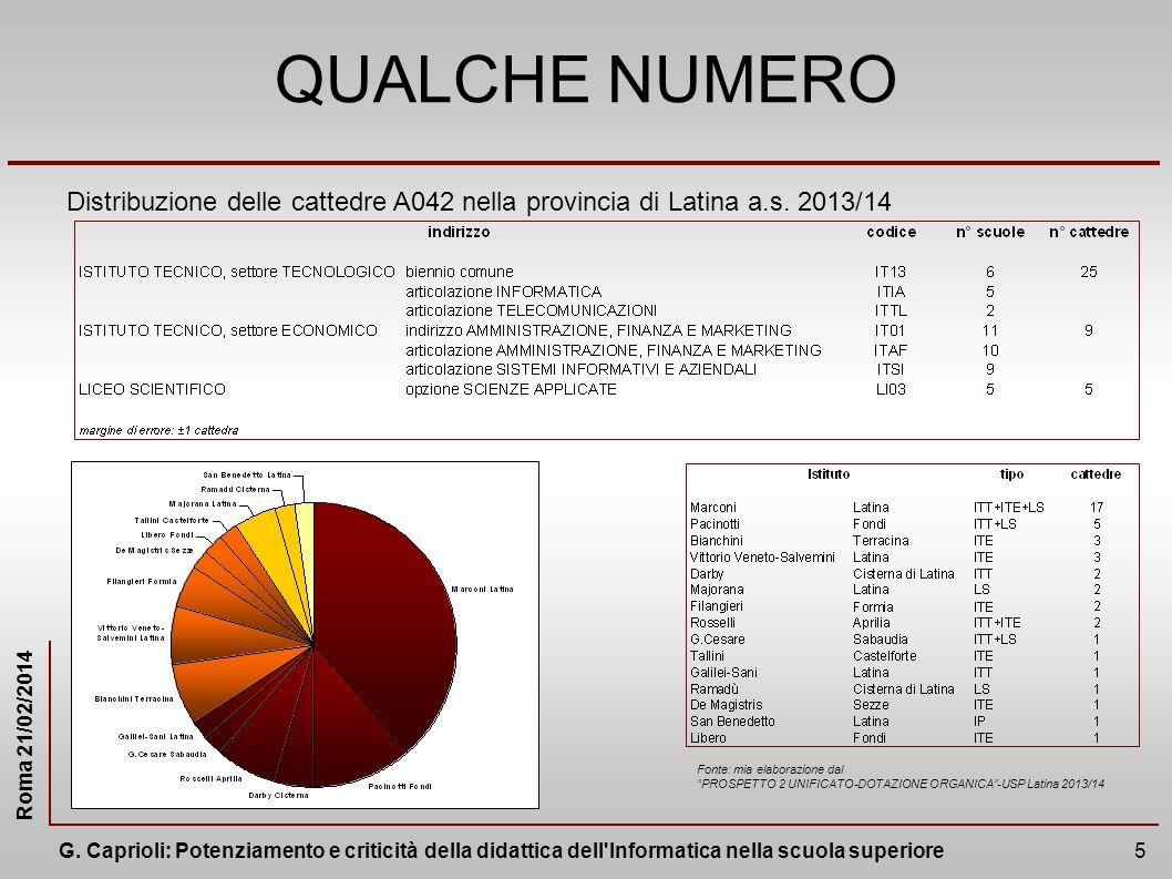 QUALCHE NUMERO Distribuzione delle cattedre A042 nella provincia di Latina a.s. 2013/14. Fonte: mia elaborazione dal.