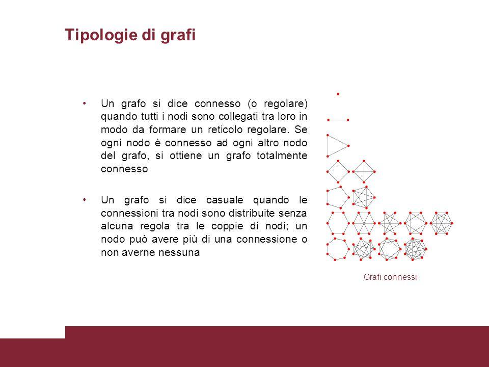 Tipologie di grafi