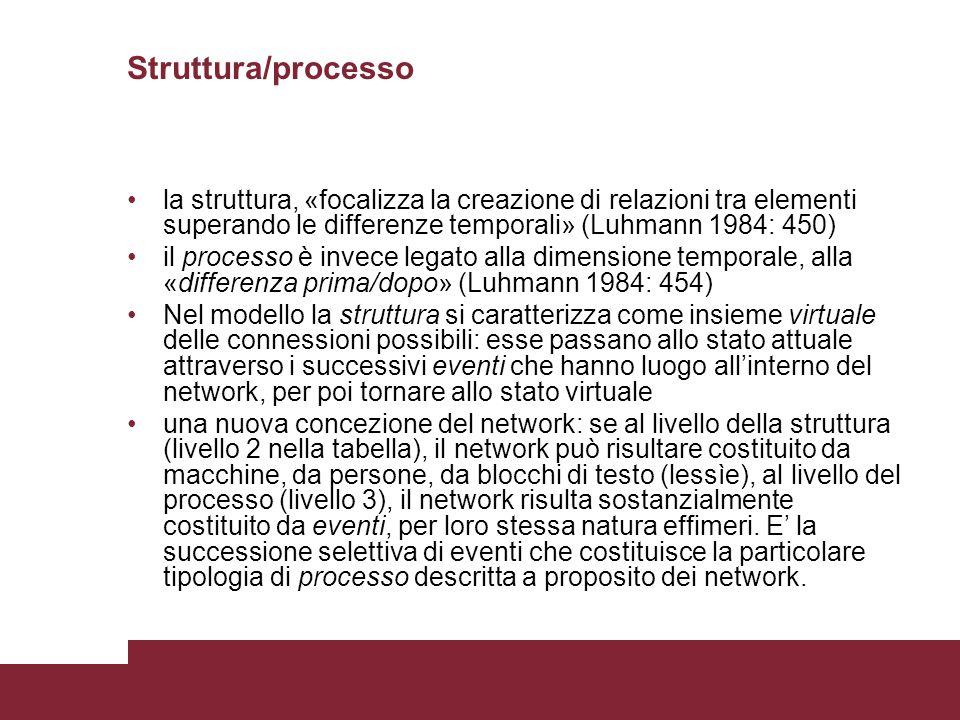 Struttura/processo la struttura, «focalizza la creazione di relazioni tra elementi superando le differenze temporali» (Luhmann 1984: 450)