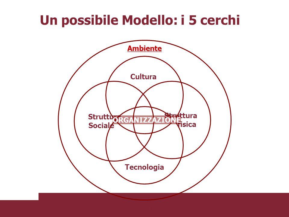 Un possibile Modello: i 5 cerchi
