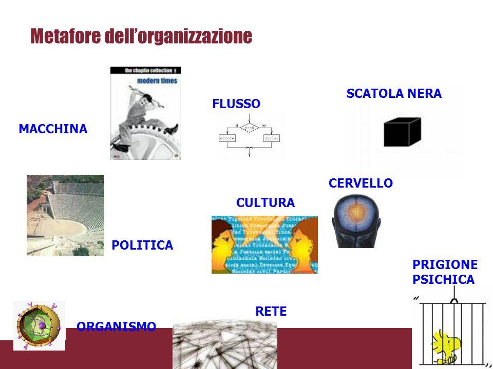 Metafore dell'organizzazione