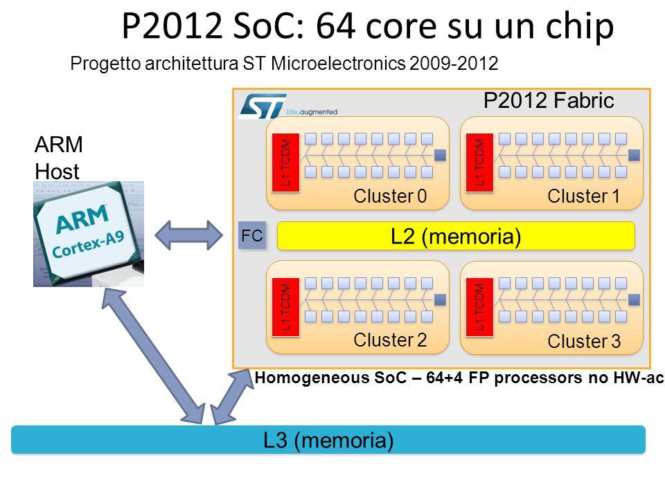 P2012 SoC: 64 core su un chip P2012 Fabric ARM Host L2 (memoria)