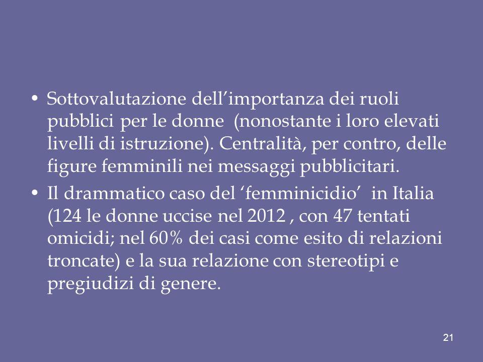 Sottovalutazione dell'importanza dei ruoli pubblici per le donne (nonostante i loro elevati livelli di istruzione). Centralità, per contro, delle figure femminili nei messaggi pubblicitari.