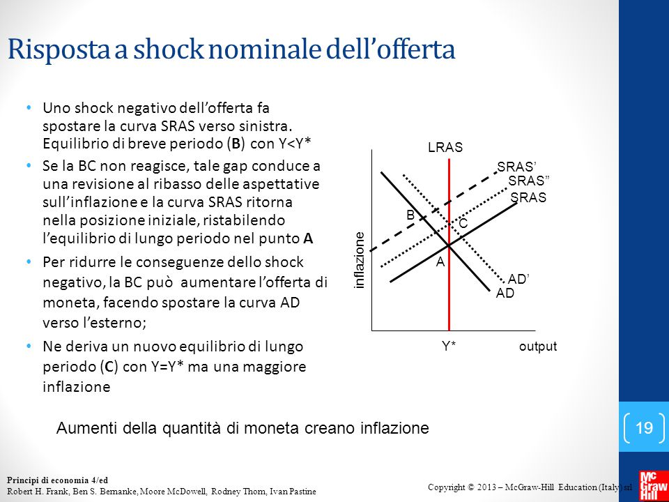 Risposta a shock nominale dell'offerta