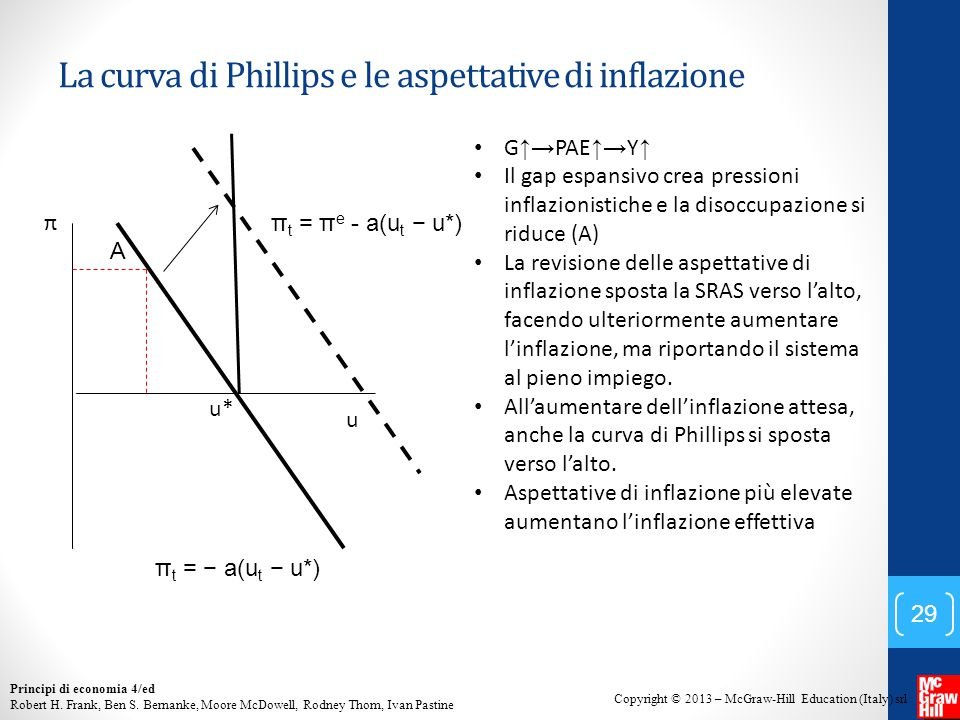 La curva di Phillips e le aspettative di inflazione