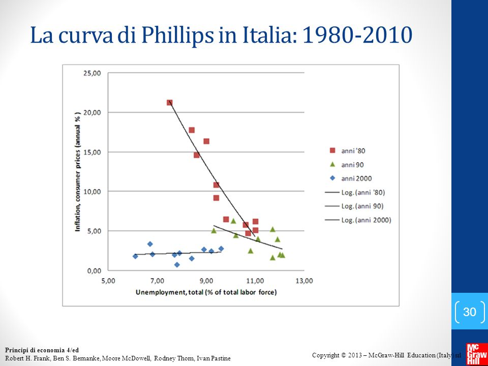 La curva di Phillips in Italia: 1980-2010
