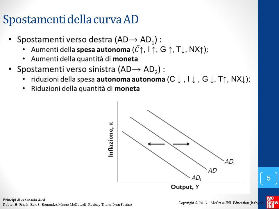 Spostamenti della curva AD
