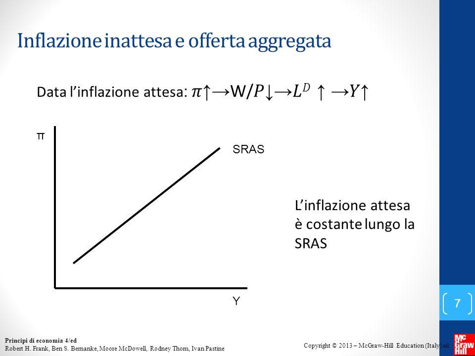 Inflazione inattesa e offerta aggregata