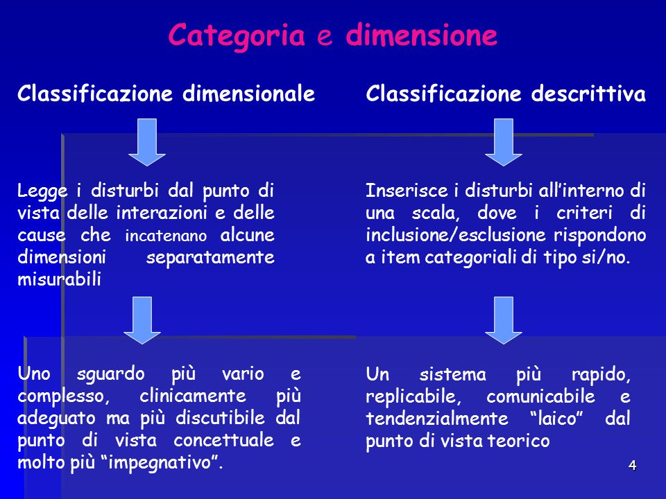 Categoria e dimensione