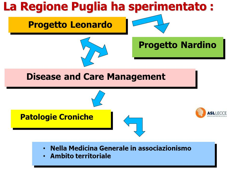 La Regione Puglia ha sperimentato :