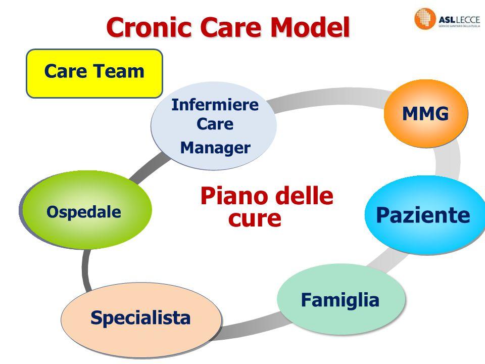 Cronic Care Model Piano delle cure Paziente Care Team MMG Famiglia