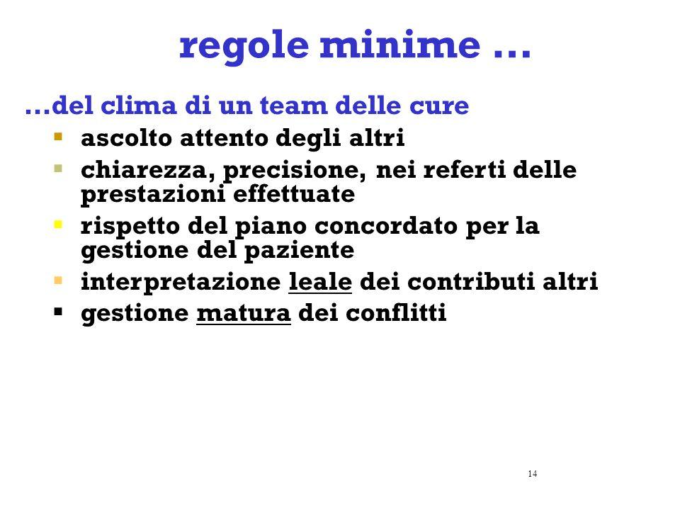 regole minime … …del clima di un team delle cure