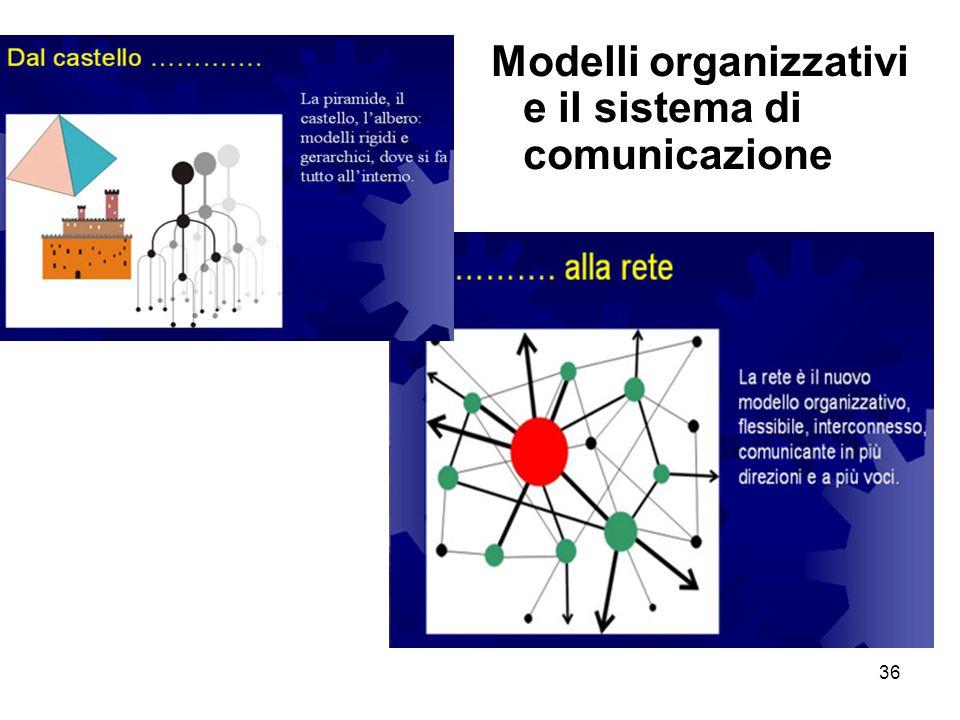 Modelli organizzativi e il sistema di comunicazione