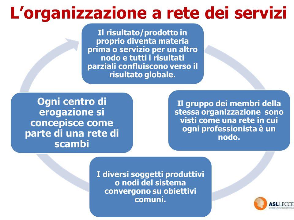 L'organizzazione a rete dei servizi