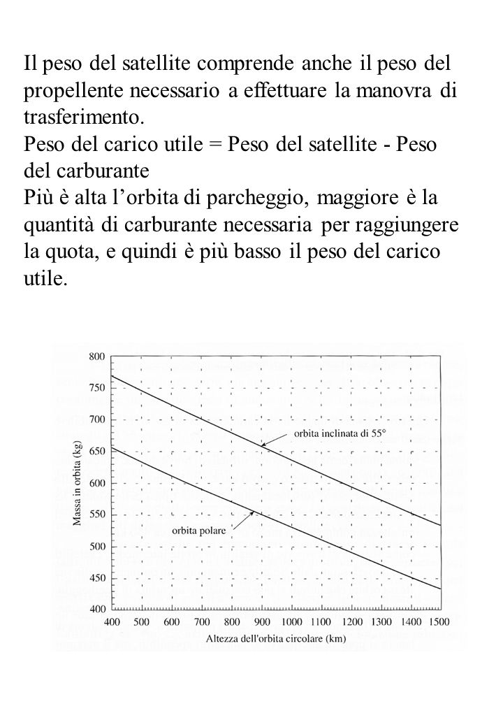 Il peso del satellite comprende anche il peso del propellente necessario a effettuare la manovra di trasferimento.