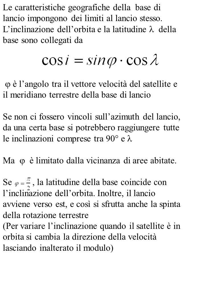 Le caratteristiche geografiche della base di lancio impongono dei limiti al lancio stesso.