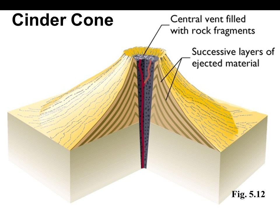 Cinder Cone Fig. 5.12