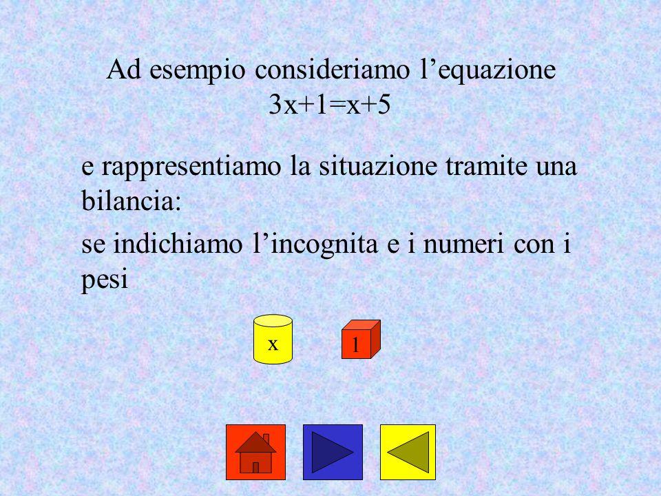 Ad esempio consideriamo l'equazione 3x+1=x+5
