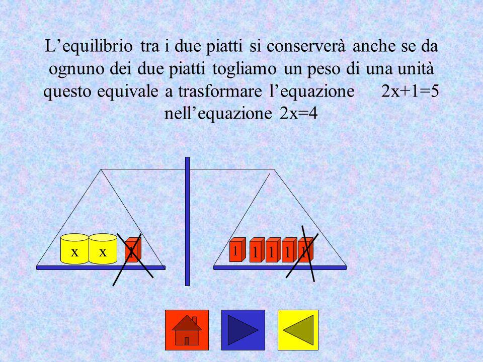 L'equilibrio tra i due piatti si conserverà anche se da ognuno dei due piatti togliamo un peso di una unità questo equivale a trasformare l'equazione 2x+1=5 nell'equazione 2x=4