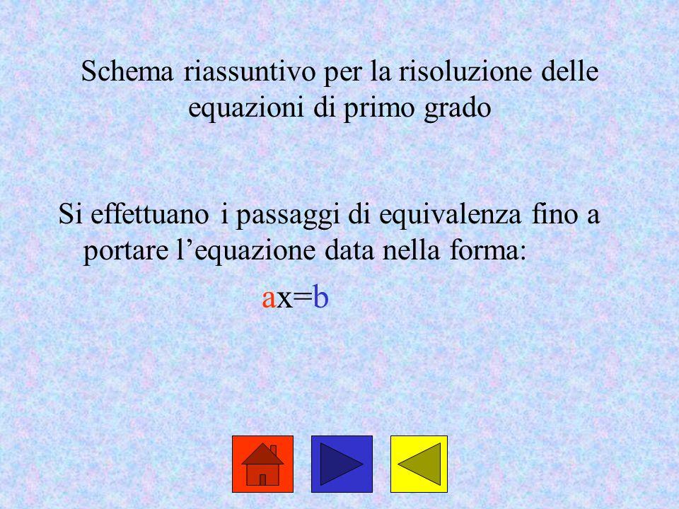 Schema riassuntivo per la risoluzione delle equazioni di primo grado