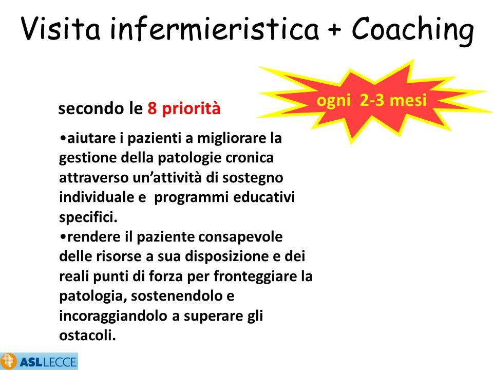 Visita infermieristica + Coaching