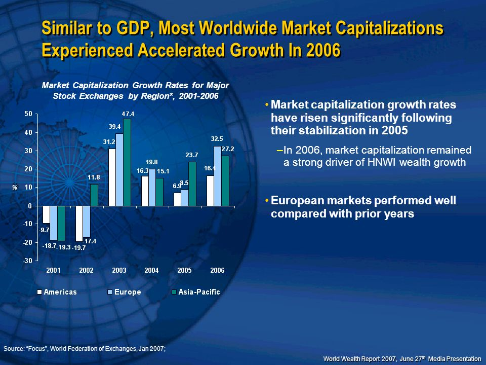 Similar to GDP, Most Worldwide Market Capitalizations Experienced Accelerated Growth In 2006
