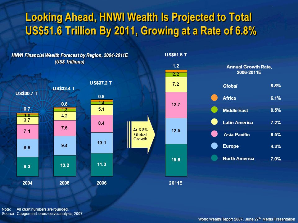 HNWI Financial Wealth Forecast by Region, 2004-2011E (US$ Trillions)