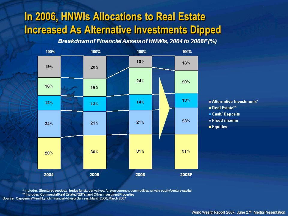 Breakdown of Financial Assets of HNWIs, 2004 to 2008F (%)