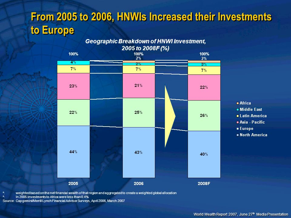 From 2005 to 2006, HNWIs Increased their Investments to Europe