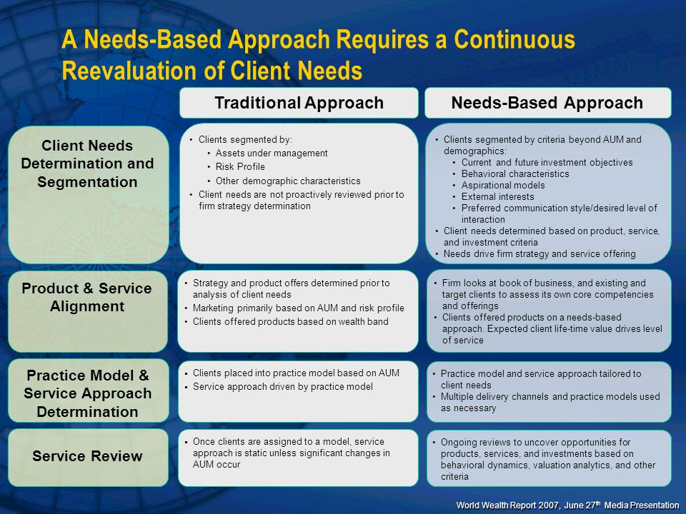 A Needs-Based Approach Requires a Continuous Reevaluation of Client Needs