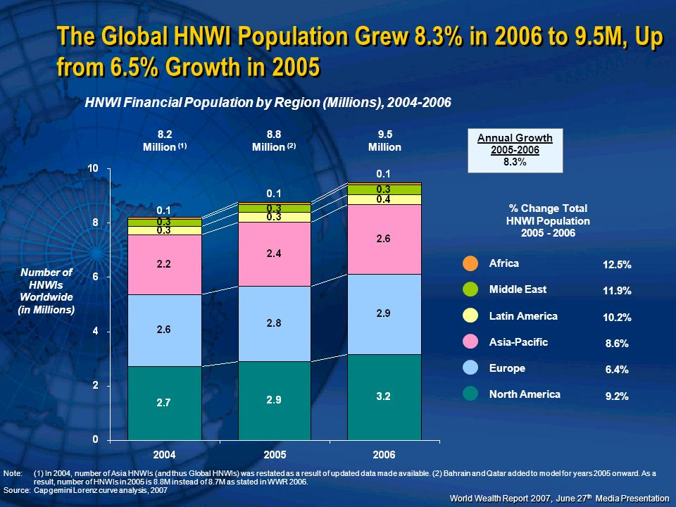 The Global HNWI Population Grew 8. 3% in 2006 to 9. 5M, Up from 6