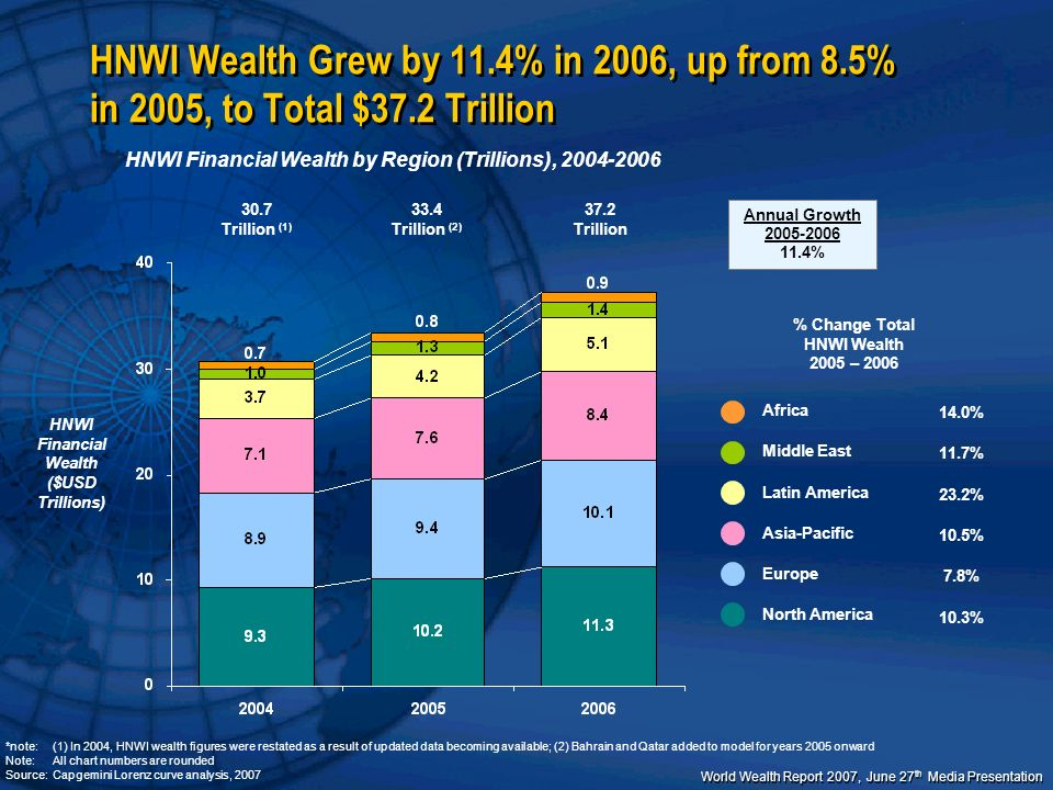 HNWI Wealth Grew by 11.4% in 2006, up from 8.5% in 2005, to Total $37.2 Trillion