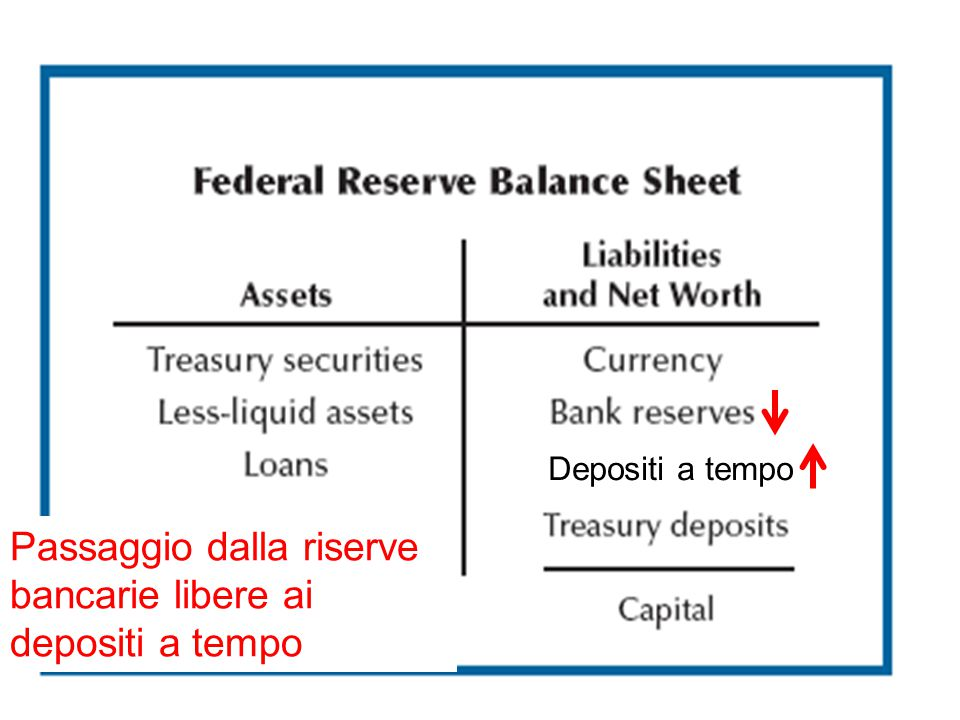 Passaggio dalla riserve bancarie libere ai depositi a tempo