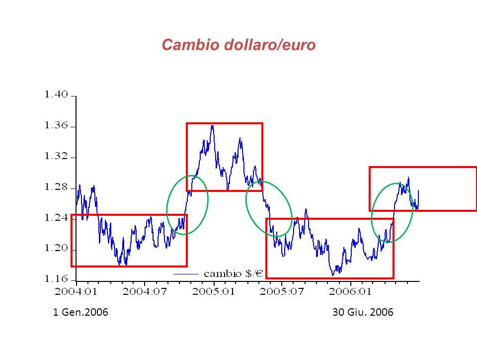 Cambio dollaro/euro 1 Gen.2006 30 Giu.